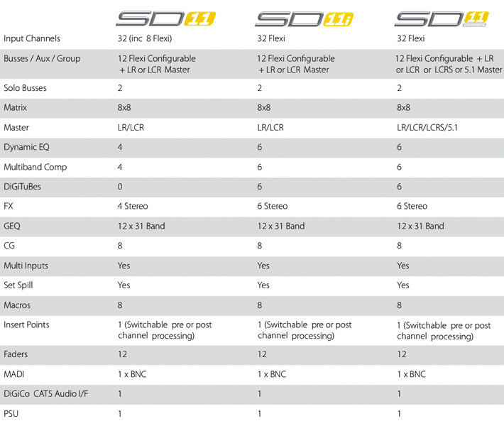 DiGiCo SD11 Version Comparisons